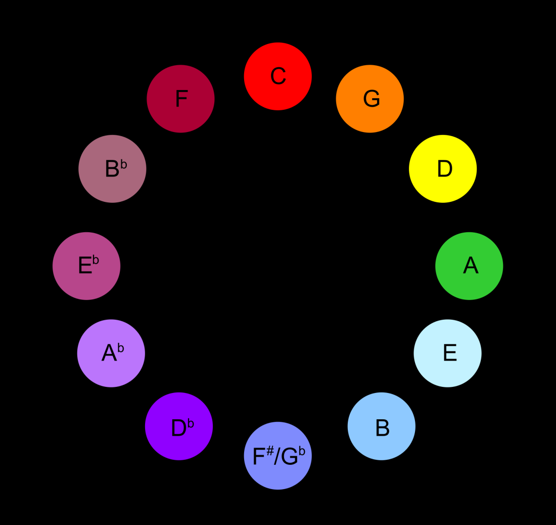 Scriabin-Circle.svg